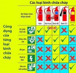 Đơn vị bán bình chữa cháy tại quận Tân Bình